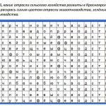 Отрасли сельского хозяйства Красноярского края