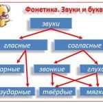 фонетика, 2 класс
